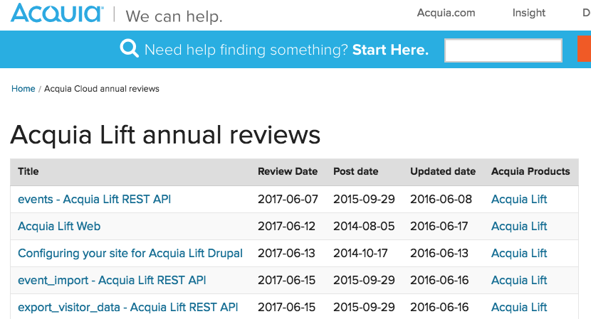 Acquia Lift annual review